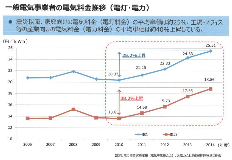 震災以降の産業向け電気料金平均単価図