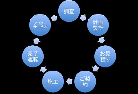 コンセプトサイクル