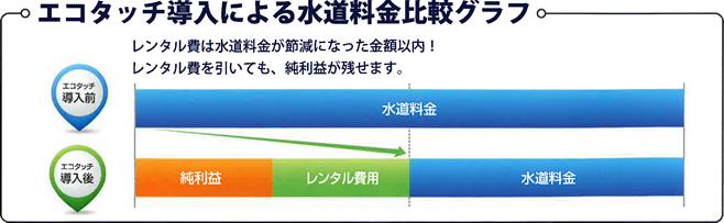 エコタッチグラフ