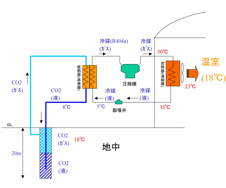 地熱利用ヒートポンプシステム構成