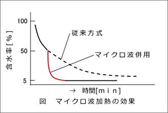 熱風乾燥との比較