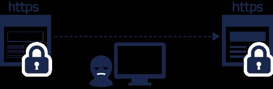 万全の情報漏洩対策 常時SSL対応