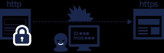 万全の情報漏洩対策 常時SSL未対応
